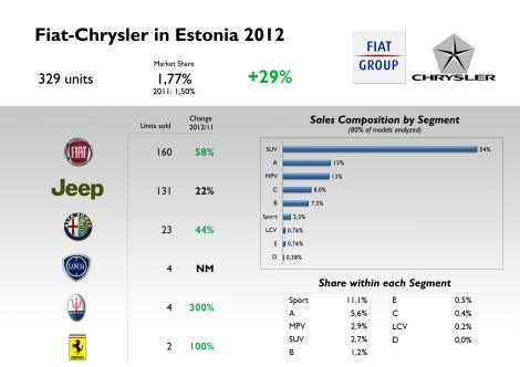 Source: FGW data basis, Bestsellingcarsblog.com, and Maanteeamet