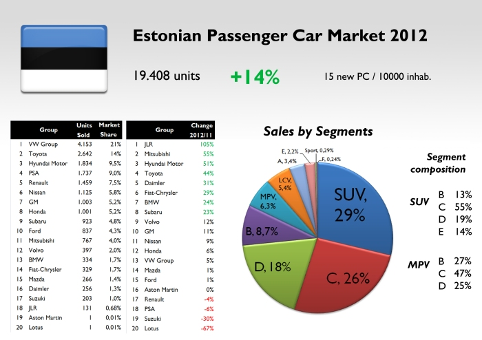 Source: FGW data basis, Bestsellingcarsblog.com, and Maanteeamet