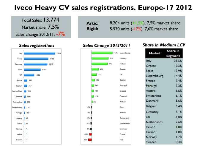 Iveco sales had a good year in many markets, but the big fall in Italy and France contributed to a negative growth. It has a good market share in Italy, Greece, Spain and Luxemburg. Source: OICA, UNRAE, ACEA