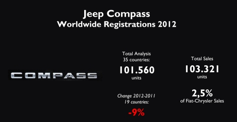 In 2012 the Compass achieved a sales record thanks to China and Australia, as its sales fell in other major markets. Source: see at the bottom of this post.