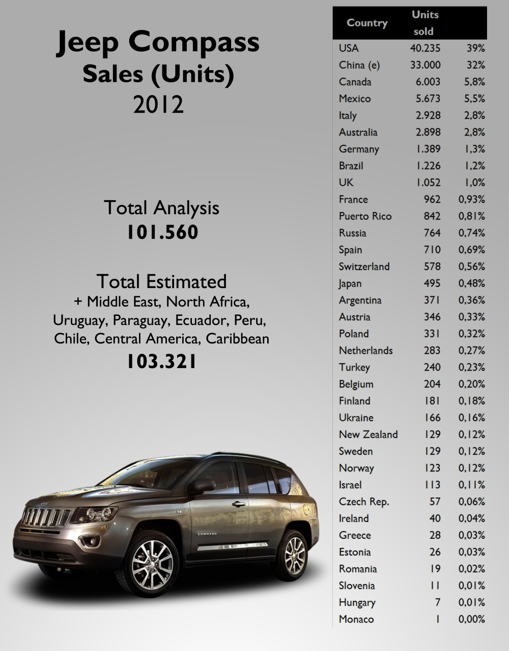 Compass sales were quite balanced thanks to China, Canada, and Mexico. Source: see at the bottom of this post.