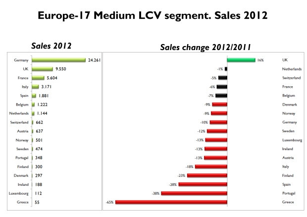 UK was the only market to have positive growth in 2012. Germany counts for almost half of European Medium LCV sales. Source: