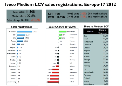 Unlike overall markets, Iveco's sales grew in more than 1 country, with excellent results in Portugal, Netherlands and Spain. Very high market share in Medium LCV segment in many markets. Source: