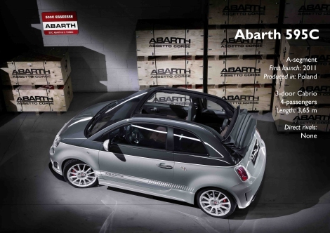 Abarth 595C