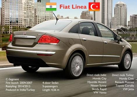Fiat Linea India Turkey
