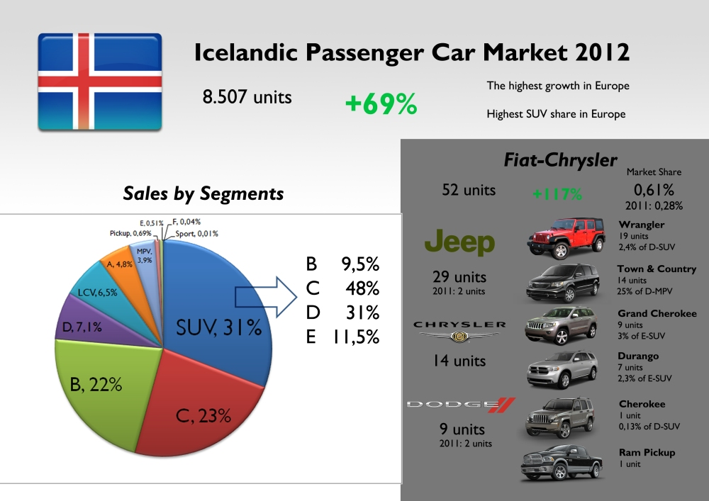 Iceland 2012 Results Highlights (3/3)