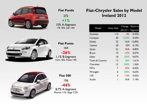 Source: FGW data basis, Bestsellingcars blog, www.beepbeep.ie