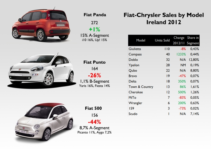 Source: FGW data basis, Bestsellingcars blog, www.beepbeep.ie