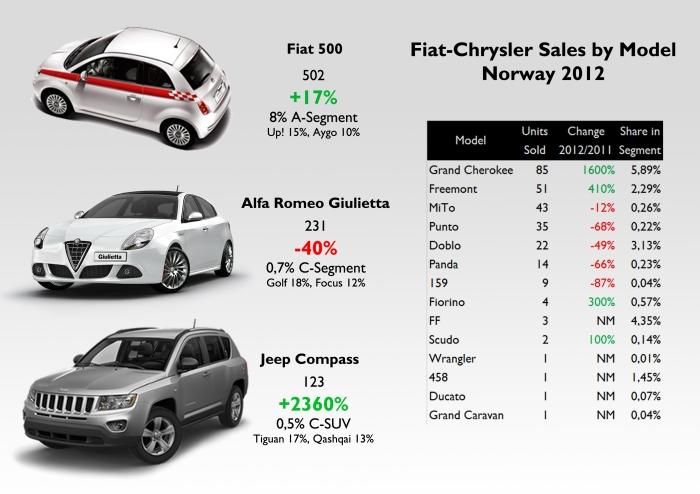 Source: FGW data basis, Bestselling cars blog, brummebil.hpage.com