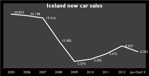 In late 2008 the 3 largest banks of Iceland collapsed as their loans and assets totales more than 10 times the country's GDP. GDP fell 6,8% in 2009 and unemployment peaked 9,4%. In 2012 GDP rose 2,7% and unemployment declined to 5,6%. Source: Bestselling cars Blog and Index Mundi