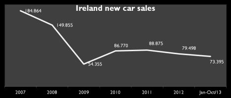 Source: Bestsellingcars blog