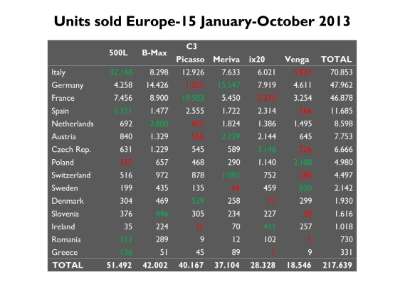 Estimated sales for the Fiat 500L in Austria, Germany and Sweden. Estimated sales for the Citroën C3 Picasso in Germany and Sweden.