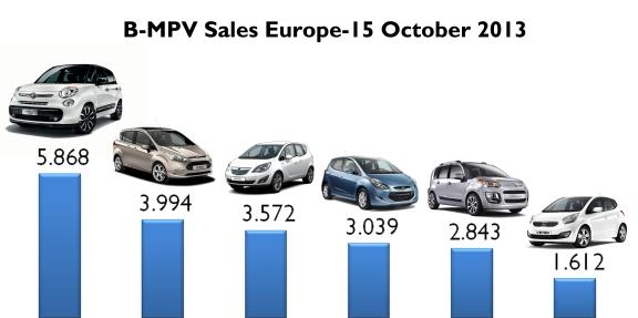 BMPV sales Europe October 2013