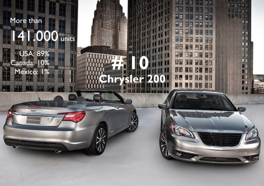 Finally, the top-10 is completed by the Chrysler 200, which had a terrific year thanks to the US market. 5 Chrysler Group models and 5 Fiat Group models compose the list.