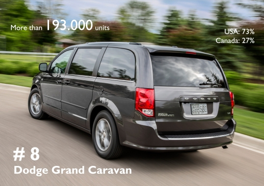 Once again, the Dodge Grand Caravan was the best-selling MPV in USA and Canada. Those results allowed it to be in the top 10 of Fiat-Chrysler best-selling models.