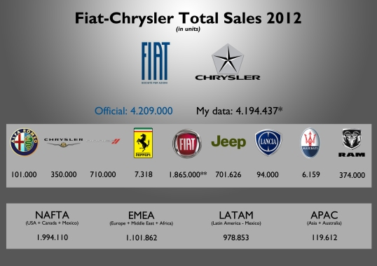 * based on the collected data from several sources. ** Includes Fiat Professional and Abarth sales. Fiat-Chrysler's official report for 2012 results indicates that the company sold more than 4,2 million units in 2012. Fiat brand counts for a big part of the sales and is ahead of any other Chrysler brand. Nevertheless the sales are mostly concentrated in North America. Asia-Pacific is still a very small market for the group. Source: see at the bottom of this post.