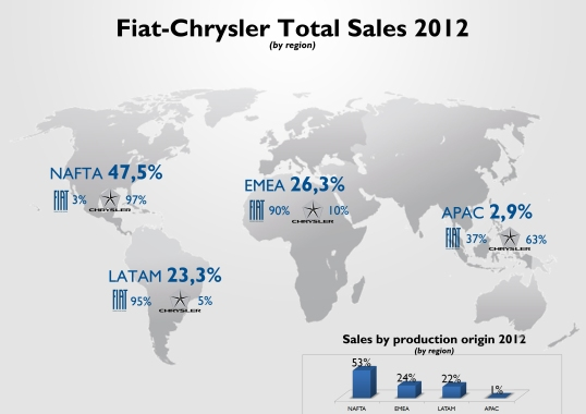 Almost half of total sales took place in USA, Canada and Mexico. Most of them are Chryslers. LATAM is almost at the same level of EMEA. Their distribution by countries is extremely concentrated in one market: Brazil in LATAM and Italy in EMEA. In both regions Fiat takes the lead. In Asia, Chrysler is more popular thanks to the Jeep models in China and Australia. 53% of Fiat-Chrysler sales correspond to cars manufactured in NAFTA region. Source: see at the bottom of this post.