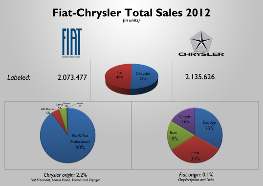 49% of the cars sold by the group had a Fiat, Alfa, Lancia, Maserati or Ferrari logo. This doesn't mean that they were all genuine Fiat Group cars. From them a massive 90% correspond to Fiat brand cars. In the case of Chrysler the distribution by brands is much more balanced. This analysis considers the Dodge Dart as a genuine Chrysler car, and the Fiat Viaggio as a genuine Fiat car. Source: see at the bottom of this post.