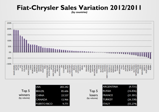 This chart shows the sales variation in 2012 compared to 2011 figures. The biggest jumps come from Middle East and Asian markets (where the group is still very unknown). Very bad results in Russia, Serbia, Portugal and Greece. The growth in USA (in terms of volume) was enough to offset the big fall in Italy, Turkey, France, Russia and Argentina. Source: see at the bottom of this post.
