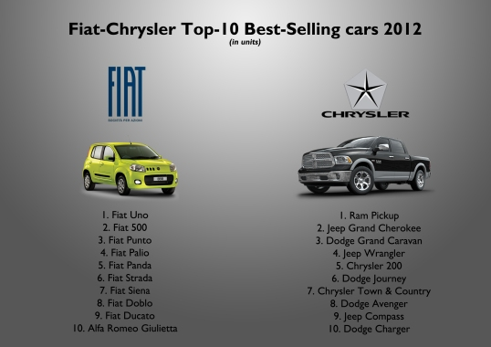 The 2 best-selling cars of the group are strongly dependent in one singular market. The Ram was again the group's best-selling name plate with more than 365.000 units (80% sold in USA). The Fiat Uno comes at second place with more than 272.000 units (94% in Brazil). Then comes the real global products: Fiat 500 and Punto, and the Jeep Grand Cherokee. Notice that Fiat Group's ranking is mostly composed by Fiat brand nameplates, while Chrysler Group's is more balanced among its brands. Source: see at the bottom of this post.