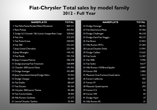 If the ranking is made based on the model-family, then the Palio family becomes the most popular one. Notice that even if the Lancia Voyager is extremely unpopular in Europe, it makes part of the third best-selling model family of the group. Source: see at the bottom of this post.