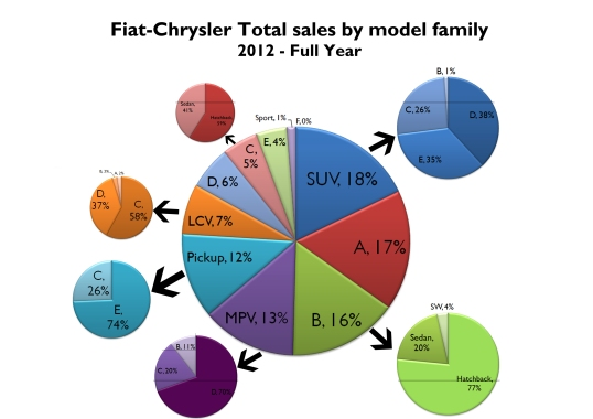 18% of Fiat-Chrysler sales in 2012 were SUVs. That's more than total sales of A-Segment cars. Notice that the group sells more Pickups and LCV cars than C-segment cars. That should change as Europe and China love C-segment cars. Source: see at the bottom of this post.