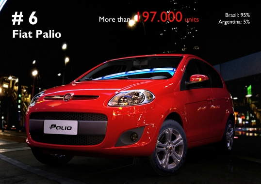 The Palio's success is mainly explained by domestic demand. The results include the Palio Fire registrations.