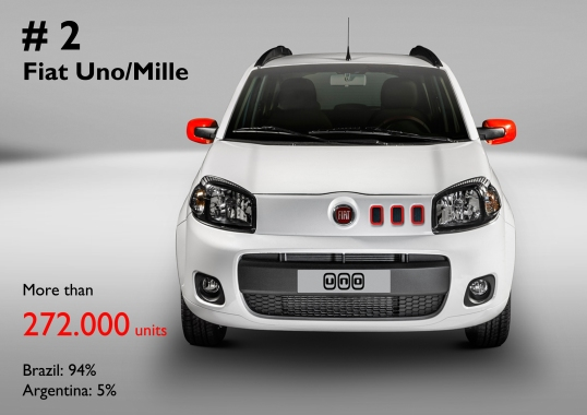 As it happens to the Ram and USA, the Uno comes at second place thanks to Brazil only. It includes Fiat Mille's sales figures.