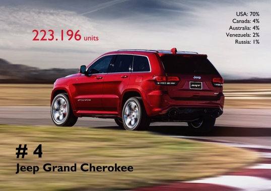 The Grand Cherokee is also quite popular outside the US market. The good results in the Middle East, Australia and Venezuela helped the nameplate to become the 4th best-selling car, ahead of the Punto.