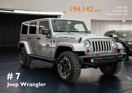 With almost 200.000 units sold, the Wrangler had a wonderful year.
