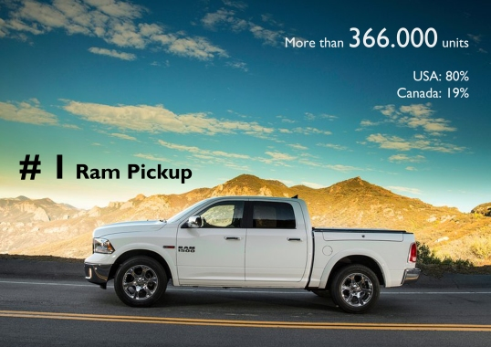 Thanks to the American demand, the Ram Pickup is the group's best-selling nameplate.