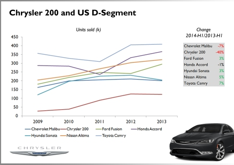The old Chrysler 200 did a very good job during 2011 and 2012 when the refreshed version was launched. The new one should change the trend in the coming months. The segment is mostly dominated by Japanese brands. Not even GM can beat them. Source: Good Car Bad Car