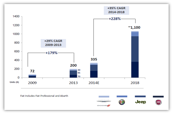 One of the main pilars of the expected growth for FCA is Asia. The group wants to sell 1,1 million units by 2018, up 228% from what it is expected to sell this year. Jeep is going to play a keyrole  while Chrysler brand isn't supposed to shine. Taken from the FCA Investor day 2014 presentation.