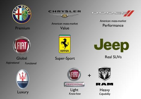 FCA Brands positioning 2018