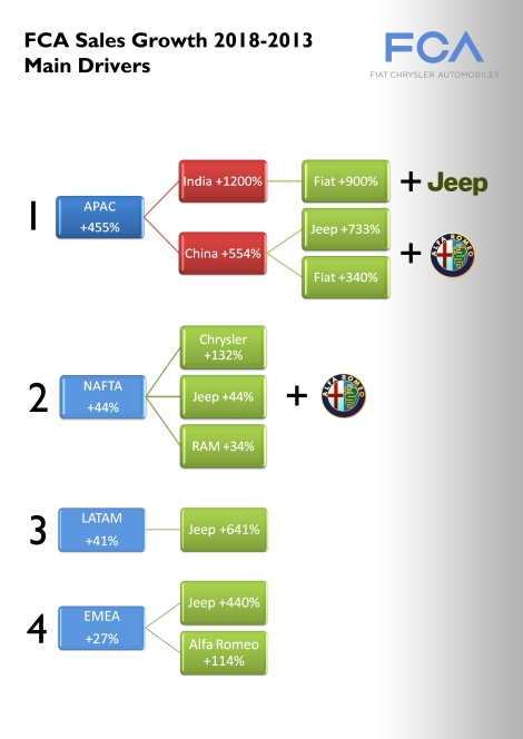 Most of the growth will come from Asia and Jeep brand. Alfa Romeo will also play a keyrole as a new entry in USA and China. Source: FCA Investor day presentation May 2014.