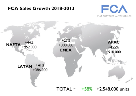 Totals may change as they are based on the graphics showned at the Investor day and some of them didn't have the metrics. In total the group wants to sell almost 2 million more vehicles coming mainly from USA and China. Brazil is suposed to face more competition, while Europe will benefit from premium sales. Source: FCA Investor day charts.