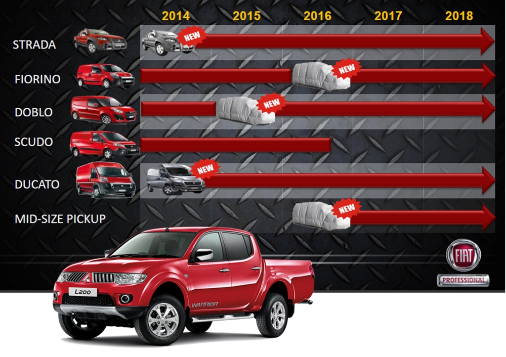 Based on 2018 plan, Fiat Professional is planning to sell 600k units by 2018. Part of those numbers must come from a new product: the mid-size pickup that will be based on the next Mitsubishi L200 generation. Taken from the FCA Investor day presentation, May 2014.