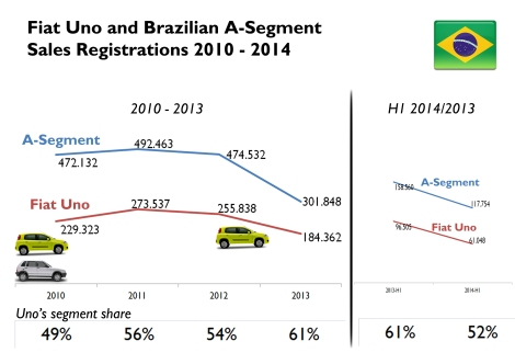 Even if volume sales fall since 2012, the Uno has been able to rise its share in the segment even. Nevertheless during the last 6 months, the small Fiat has suffered because of the lack of production of the old Mille and the arrival of the VW Up!. Its sales have fallen 37% in the first half of 2014, while the segment's fall is more moderated: 26%. Source: Fenavrabe