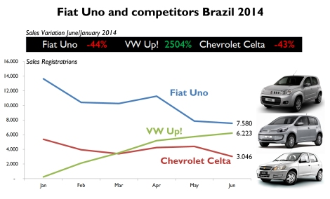 The Uno demand has collapsed this year due to the absence of the Mille and the arrival of the VW Up!. If Fiat doesn't launch an updated version soon, the Up! will outsell the Uno in the coming months. Source: Fenabrave