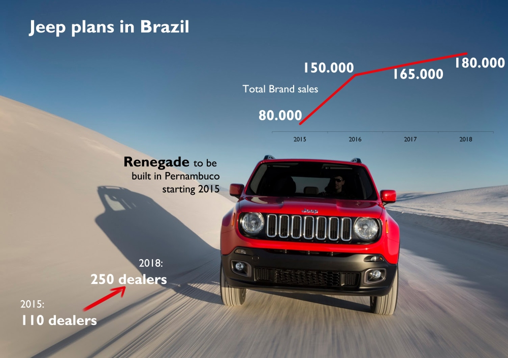 52% of FCA sales volume increase in Latin America in 2018 will come from Jeep brand. The company plans to sell 200.000 Jeeps in the region by 2018, of which 180.000 will stay in Brazil, where the locally-built Renegade will play an important role in the growing B-SUV segment. To achieve that the brand will open new dealers all over the country. Source: FCA Investor day LATAM presentation.