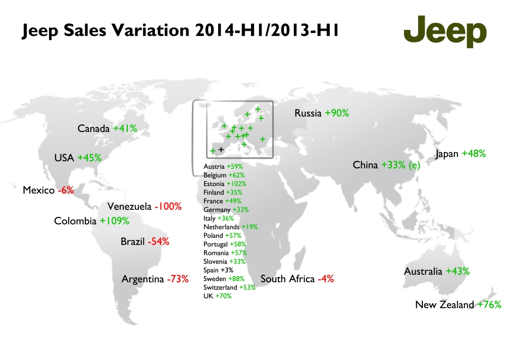 Jeep great results during the first half of this year are mostly coming from USA, Canada, China and Australia. Europe did very well but it is still small. Middle East should help EMEA region to reach 80.000 units by the end of this year. Europe + Russia + Turkey totaled a bit more than 20.000 units, which is a very small result. Latin America, with the exception of Colombia, had very  bad results due to political/currency problems in Venezuela, and tax new regulations in Brazil and Argentina.