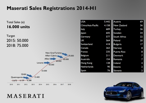 The brand has already outsold its own results for the full year of 2013. This is mainly because of the Ghibli, the first E-Sedan of the Brand. With the addition of new nameplates such as the first SUV, Maserati won't have any problem to reach 75.000 units in 2018. So far this year USA and China lead sales registrations, but Europe isn't far with more than 3.000 units sold. Chinese data is estimated.