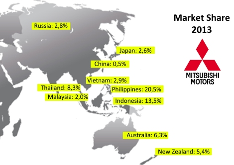 Mitsubishi presence in Asia is quite unbalanced. It has a very small share in its home market, Japan, while it is one of the leaders in Philippines, Indonesia and Thailand. This is good as most of the ASEAN markets are expected to continue to grow in the coming years. A partnership between FCA and Mitsubishi would allow Fiat to access those markets making use of a privileged position. However, Mitsubishi isn't strong in China and India. Last year FCA sold 60k units in ASEAN + Australia + Korea + Japan, far away from the 450k units sold by Mitsubishi. Source: Mitsubishi Motors corporate webpage, Focus2move, Autoblog.es
