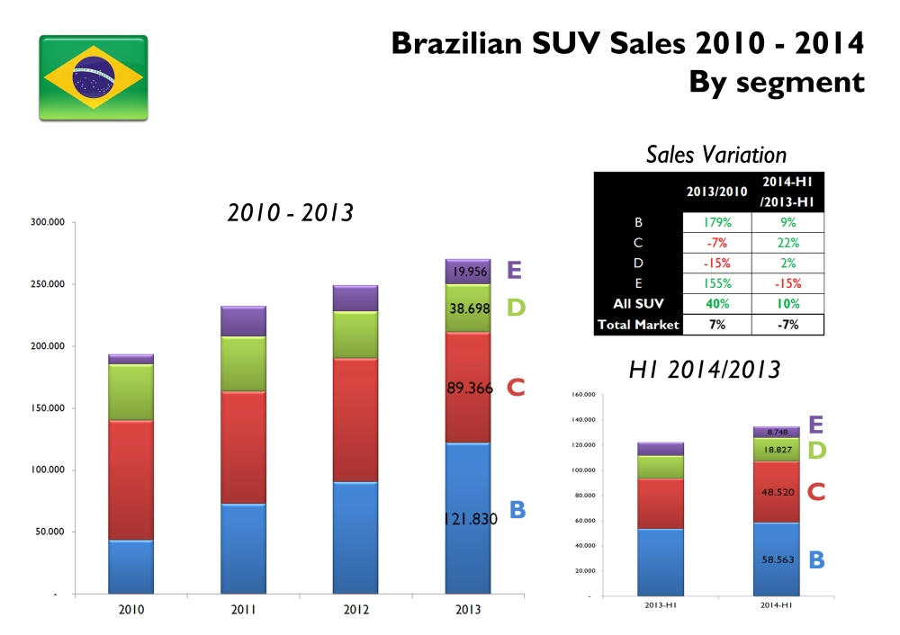 In the last 3 years SUV sales have risen 40% against a timid 7% of the industry. Growth has been possible thanks to more B-SUV offer. In the first 6 months of this year the demand continues to grow with the exception of large SUV, which are severely affected by the lack of extension of the incentives (IPI). Source: Fenavrabe