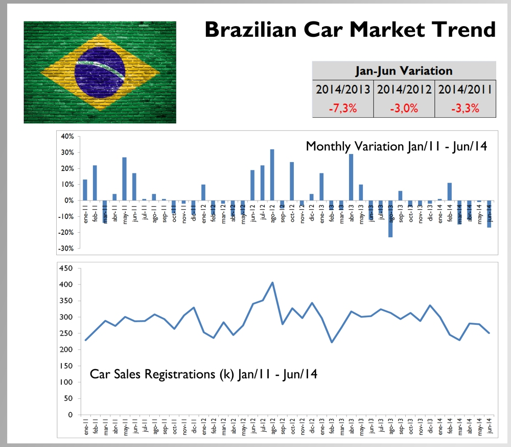Brazilian trend is more unstable but the last 14 months have been not that good as before. The market is somehow the same of 2 or 3 years. Source: bestsellingcarsblog.com