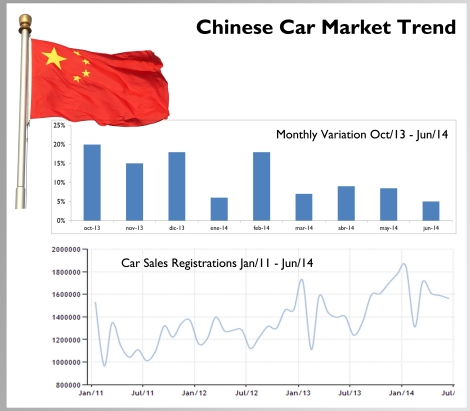Chinese passenger car demand continues to expand but at lower rates. The market is expected to reach 25 million units this year. Source: Carsitaly.net and tradingeconomics.com
