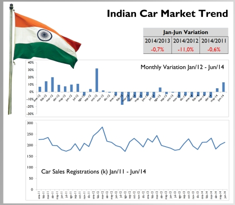 The market has the same size of the one of 2011. With the exception of 2012 peak, Indian car sales remain stable and are far away from many forecasts. Source: team-bhp.com