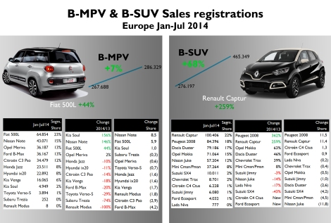 According to Jato dynamics July 2014 data, the small SUV segment was the second best perfomer during the first 7  months of this year increasing its sales by 68%, which is much more than B-MPV's growth. Actually the small minivans segment was able to raise its registrations thanks to the 500L (Italy counted for 55% of total sales) and the new Nissan Note. The mini SUV segment is boosted by French models, which became really popular in France and Italy. Source: JATO dynamics