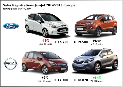 There is few difference between the entry price for a B-Max/Meriva and a Ecosport/Mokka. In the case of Ford, the B-Max drop isn't completely directed to the arrival of the Ecosport as it was just launched. The Meriva sales grow a bit but are still far away from 2011 results (127k units). Source: left-lane.com and Omniauto.it