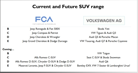 Currently both groups have the same quantity of SUV models. Nevertheless the FCA nameplates are much more popular in the world's largest SUV market: USA.